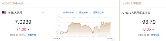 美元指数弱势震荡 人民币中间价报7.0939下调71点_外汇网上交易平台