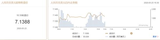 美指拉升逼近100关口 在岸人民币收报7.1388升值28点,福汇外汇代理商