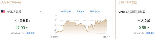 美元指数跌破97关口 人民币中间价报7.0965上调47点-炒外汇开户就送