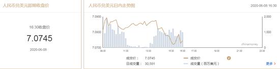 美元指数弱势震荡 在岸人民币收报7.0745升值121点,美国 劳动节