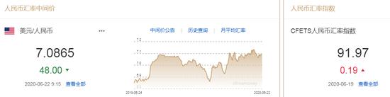 美元指数升势暂止 人民币中间价报7.0865上调48点_高返佣外汇平台