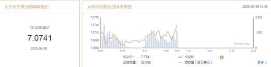 美元指数升势延续 在岸人民币收报7.0741升值35点,彭纯