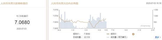 美元指数弱势震荡 在岸人民币收报7.0680贬值17点+曝光平台
