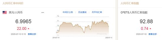 美元指数短线下挫 人民币中间价报6.9965下调22点,vantagefx万致