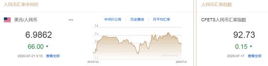 美元指数弱势延续 人民币中间价报6.9862上调66点+港交所网站