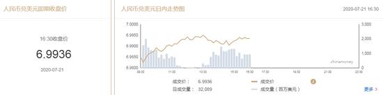 美元指数宽幅震荡 在岸人民币收报6.9936贬值24点-外汇资金盘