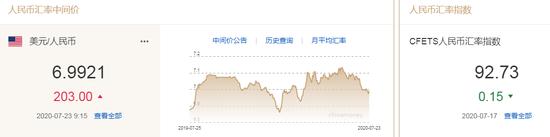 美元指数跌破95关口 人民币中间价报6.9921下调203点,cmc平台