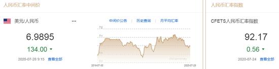 美元指数跌至两年低点 人民币中间价报6.9895上调134点,交易系统与方法