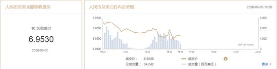 美元指数跌势延续 在岸人民币收报6.9530升值290点_韩币外汇交易