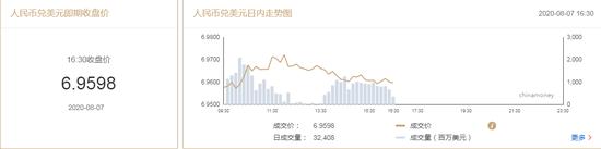 美元指数持续回升 在岸人民币收报6.9598贬值157点,fxcm外汇模拟