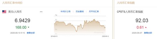 美元指数升势暂止 人民币中间价报6.9429上调168点_FXChoice