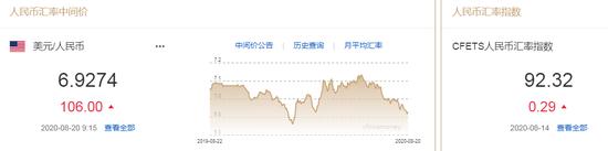 美元指数跌势暂止 人民币中间价报6.9274下调106点+期权入门与精通