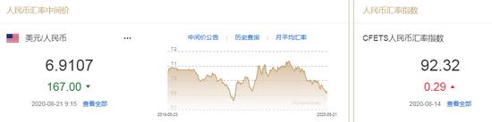 美元指数下挫 人民币中间价报6.9107上调167点_mt4交易软件