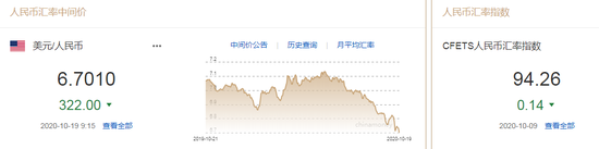 人民币中间价报6.7010上调322点 创去年4月18日来新高_外汇交易怎么样开户