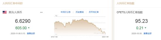 美元指数一度跌至两周新低 人民币中间价报6.6290上调605点,FXDD