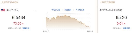 美指一度跌至两年多低点 人民币中间价报6.5434下调73点+ 远期外汇交易