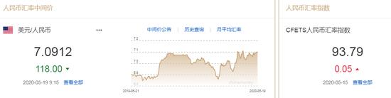 美元指数大幅走弱 人民币中间价报7.0912上调118点,外汇平台模式