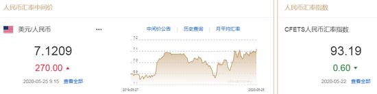 美元指数短线走弱 人民币中间价报7.1209下调270点,汇率表
