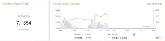 美元指数持续下挫 在岸人民币收报7.1354升值34点|兴业投资官网