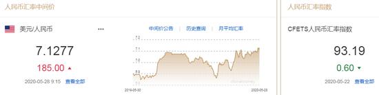 美元指数持续走弱 人民币中间价报7.1277下调185点,fxcm福汇官网网址