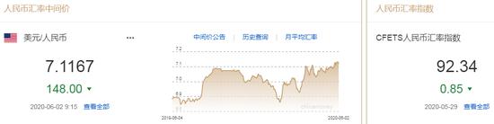 美元指数跌势难止 人民币中间价报7.1167上调148点,1500美元