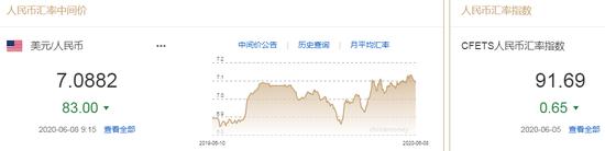 美元指数延续弱势 人民币中间价报7.0882上调83点,制造业指数