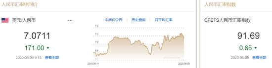 美元指数跌势难止 人民币中间价报7.0711上调171点_香港外汇平台