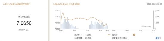 美元指数短线走弱 在岸人民币收报7.0650升值120点-国泰君安