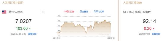 美元指数小幅回升 人民币中间价报7.0207上调103点+外汇返佣网模板
