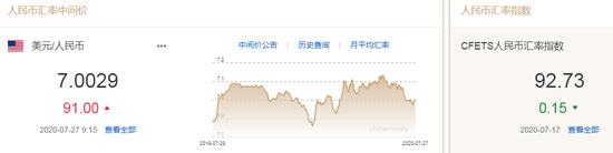 美元指数跌势不止 人民币中间价报7.0029下调91点|福汇外汇官方网站
