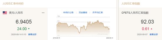 美元指数小幅震荡 人民币中间价报6.9405上调24点,外汇返佣网站源码