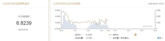 在岸人民币收报6.8239升值296点 上一交易日收报6.8535-fxdd官网