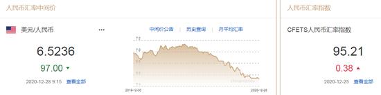 人民币中间价报6.5236上调97点 美元跌势将延续至2021年年中,FXTRADING.com