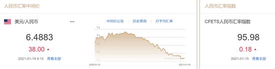 人民币中间价报6.4883下调38点 机构:美元恐进一步反弹_英国外汇交易平台
