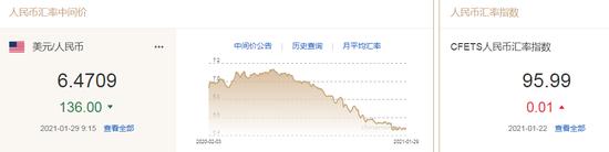 美元指数窄幅波动 人民币中间价报6.4709上调136点-香港外汇市场