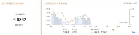 美元指数弱势延续 在岸人民币收报6.9862升值314点|新手炒黄金技巧