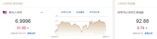 美元指数小幅拉升 人民币中间价报6.9996下调31点,fxdd外汇交易平台
