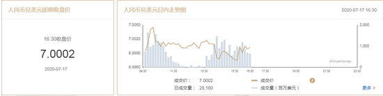 美元指数小幅下挫 在岸人民币收报7.0002贬值20点,张克瑶