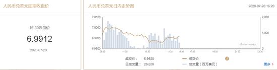 美元指数持续走弱 在岸人民币收报6.9912升值90点_外汇指标共振