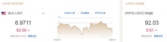 美元指数持续回升 人民币中间价报6.9711下调62点|2019夏令时