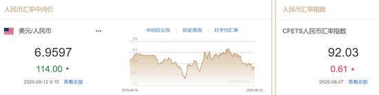 美元指数升势延续 人民币中间价报6.9597上调114点-gkfx捷凯金融