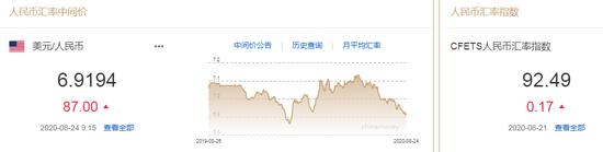 美元指数小幅震荡 人民币中间价报6.9194下调87点_开户有赠金的外汇交易平台