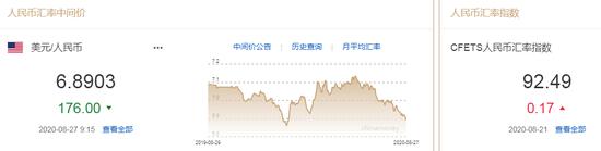 美元指数走弱 人民币中间价报6.8903上调176点-外汇托管正规平台