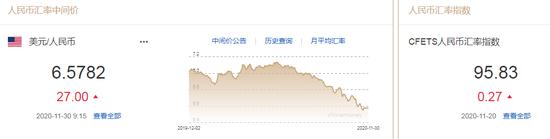 美元指数跌势难止 人民币中间价报6.5782下调27点-外汇咨询