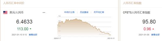 美元贬值共识悄然瓦解 人民币中间价报6.4633上调113点+外汇市场的功能