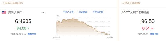 美元指数反弹趋势放缓 人民币中间价报6.4605上调64点,怎样炒外汇