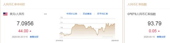 美元指数弱势延续 人民币中间价报7.0956下调44点,外汇返佣网模板