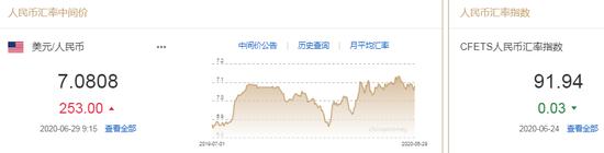美元指数升势暂止 人民币中间价报7.0808下调253点-外汇外汇交易