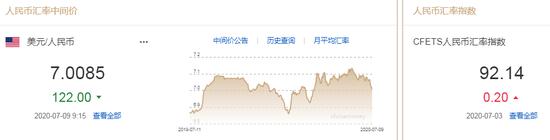 美元指数大幅走弱 人民币中间价报7.0085上调122点_横华国际