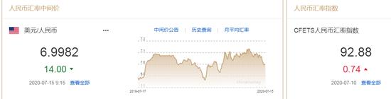 美元指数持续走弱 人民币中间价报6.9982上调14点|全球最好的外汇交易平台